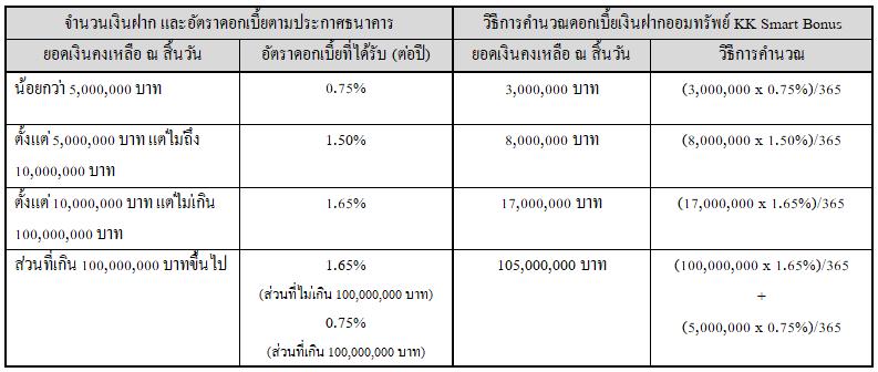 table_smart_Bonus