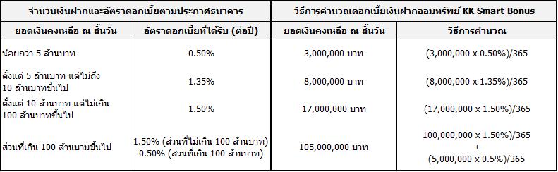 ตารางการคำนวณ Smart Bonus 26-Mar-2020 2